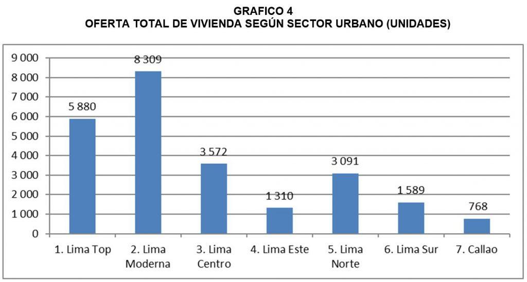 oferta_total_viviendas_segun_estrato_urbano_2016